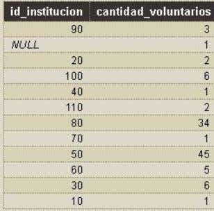 tiene cada Institución? id_institucion, COUNT(*) AS cantidad_voluntarios FROM voluntario GROUP BY id_institucion;