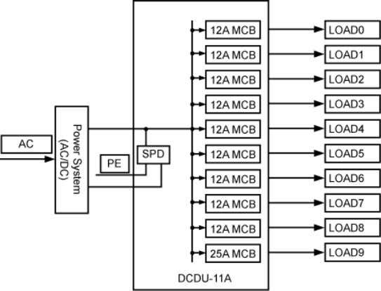 Figure 3-8 Power distribution of the BTS3900 cabinet (AC) 3.4 BTS3900 Monitoring System The BTS3900 monitoring