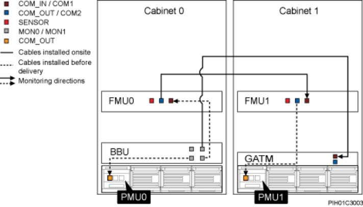 Figure 3-12 Monitoring system for the BTS3900 AC cabinet NOTE Refer to 3.4.3 Customized Alarm Inputs