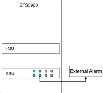 Figure 3-13 Customized alarms collected by the UPEU or UEIU Customized Alarms Collected by the EMU