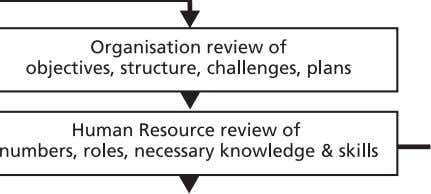 Suggested Process The process for staff and management development. Adapted from Armstrong (1994) 14.5 The staff