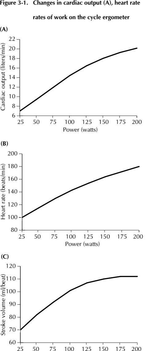 Figure 3-1. Changes in cardiac output (A), heart rate (B), and stroke volume (C) with
