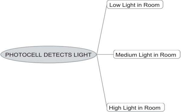 intensity = low lighting 02. Dim down = med lighting 03. Off = high lighting LOGIC