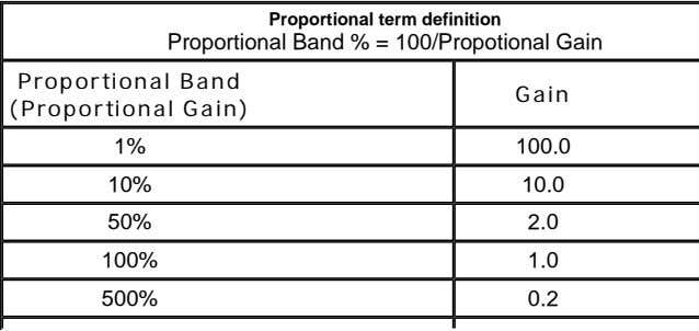 Proportional term definition Proportional Band % = 100/Propotional Gain Proportional Band (Proportional Gain) Gain 1%