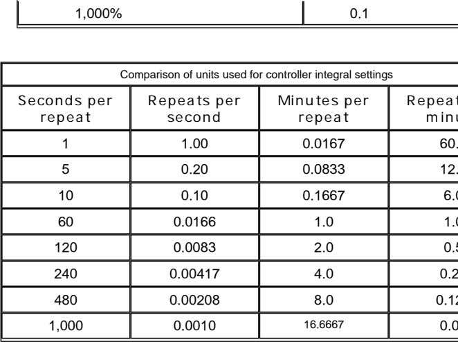 1,000% 0.1 Comparison of units used for controller integral settings Seconds per Repeats per Minutes