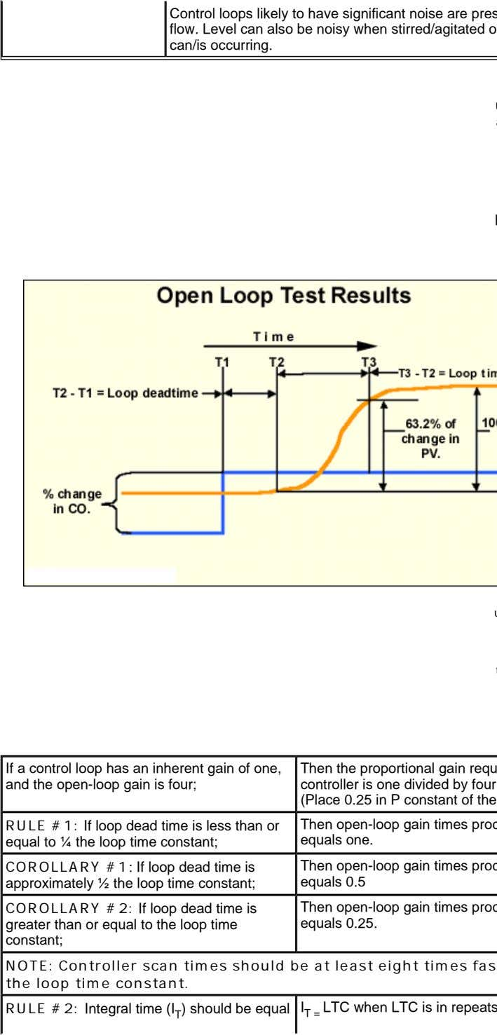 Control loops likely to have significant noise are pres flow. Level can also be noisy
