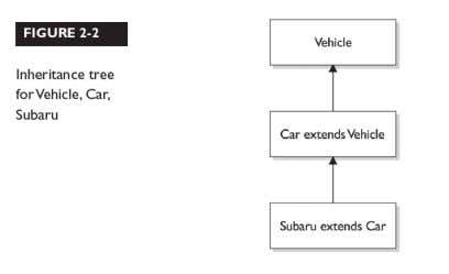 "extends Car"" means ""Subaru IS-A Car"" HAS-A Está basada en el uso. En otras palabras Clase"