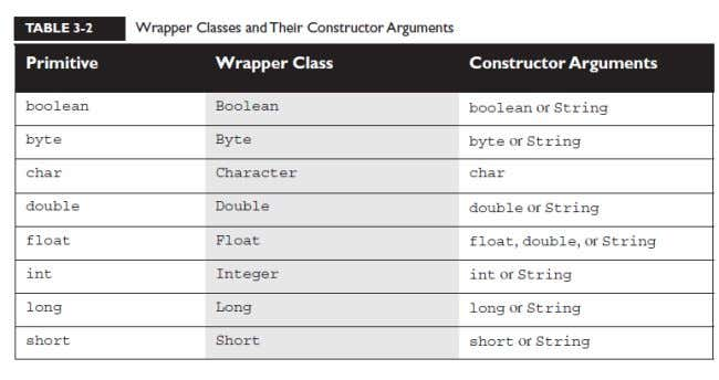 <CAP3: Assignments> 47. Sobre las clases wrapper: 48. Sobre el boxing, =, equals() en Wrappers Integer