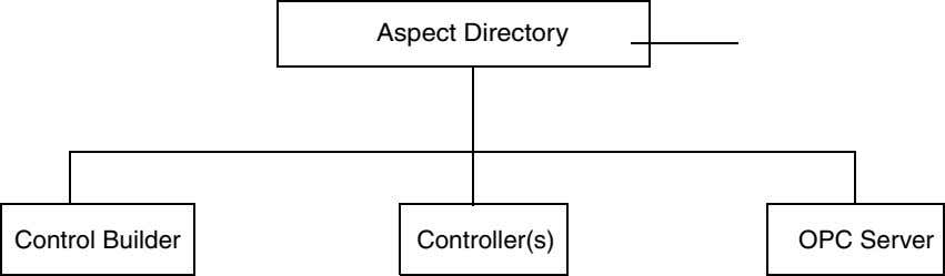 Aspect Directory Control Builder Controller(s) OPC Server