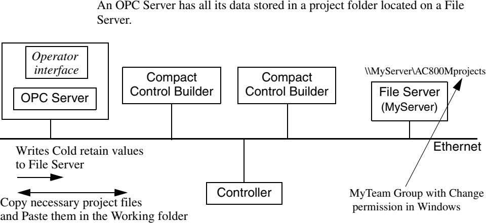 An OPC Server has all its data stored in a project folder located on a