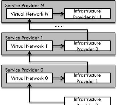 Service Provider N Infrastructure Virtual Network N Provider N+1 … Service Provider 1 Infrastructure Virtual