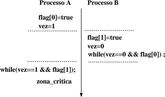 Processo A Processo B flag[0]=true vez=1 flag[1]=true vez=0 while(vez==0 && flag[0]) ; while(vez==1