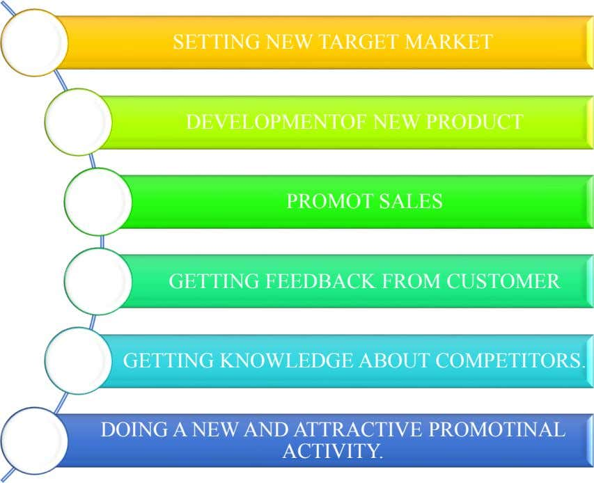 SETTING NEW TARGET MARKET DEVELOPMENTOF NEW PRODUCT PROMOT SALES GETTING FEEDBACK FROM CUSTOMER GETTING KNOWLEDGE