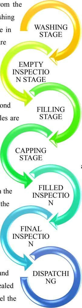 WASHING STAGE EMPTY INSPECTIO N STAGE FILLING STAGE CAPPING STAGE FILLED INSPECTIO N FINAL INSPECTIO