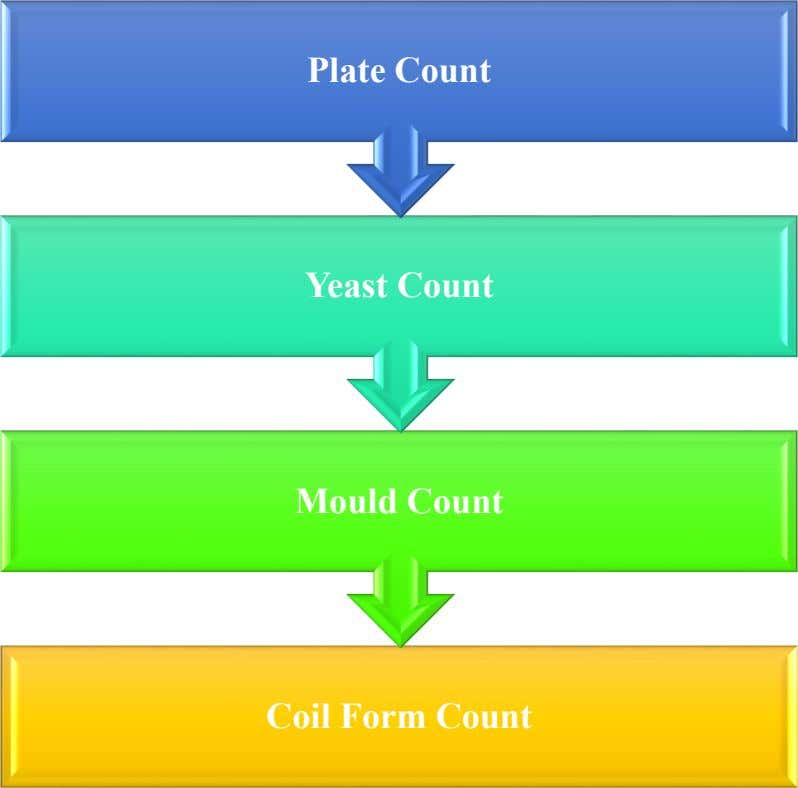 Plate Count Yeast Count Mould Count Coil Form Count
