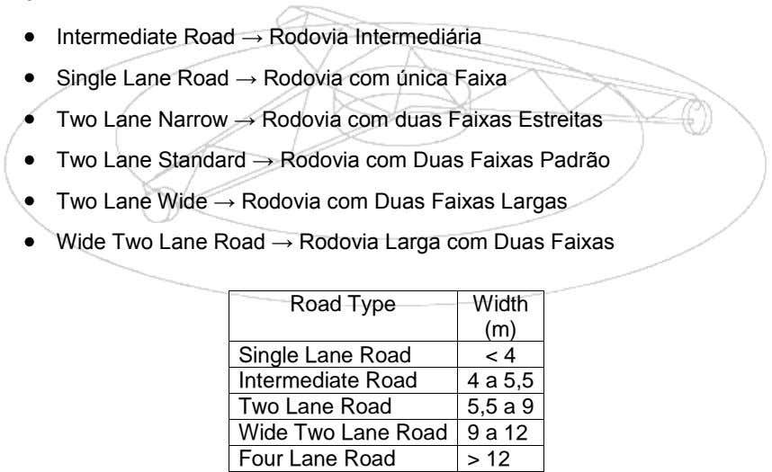 Intermediate Road → Rodovia Intermediária Single Lane Road → Rodovia com única Faixa Two Lane