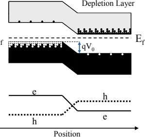 Depletion Layer f E f qV 0 e h e h Position