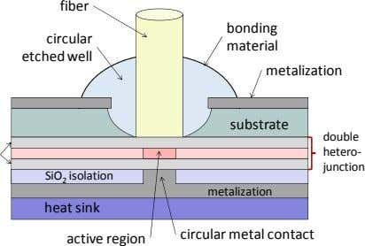 fiber bondin g c ircu lar material etched well metalization substrate double hetero‐ junction SiO