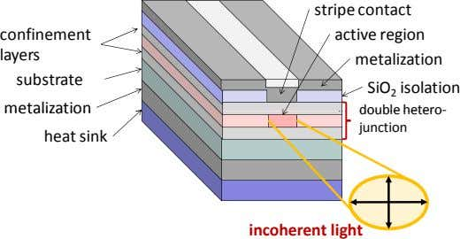 stripe contact con f inement layers substrate active region metalization SiO 2 isolation metalization double