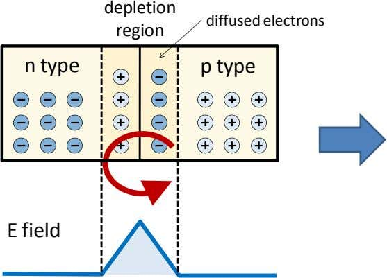 depletion diffused electrons region n type p type E field