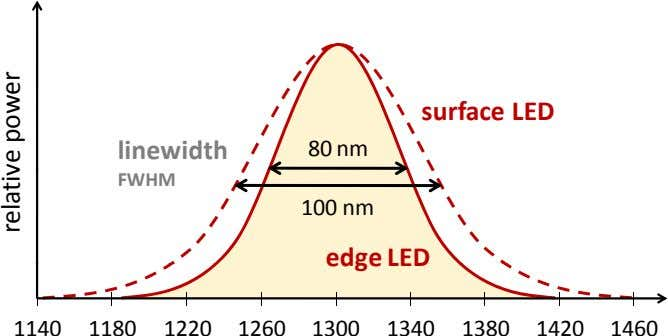 surface LED linewidth 80 nm FWHM 100 nm edge LED 1140 1180 1220 1260 1300
