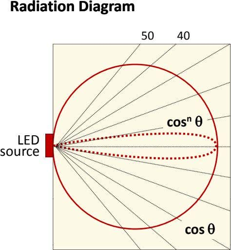 RadiationRadiation DiagramDiagram 50 40 cos n  LED source cos 