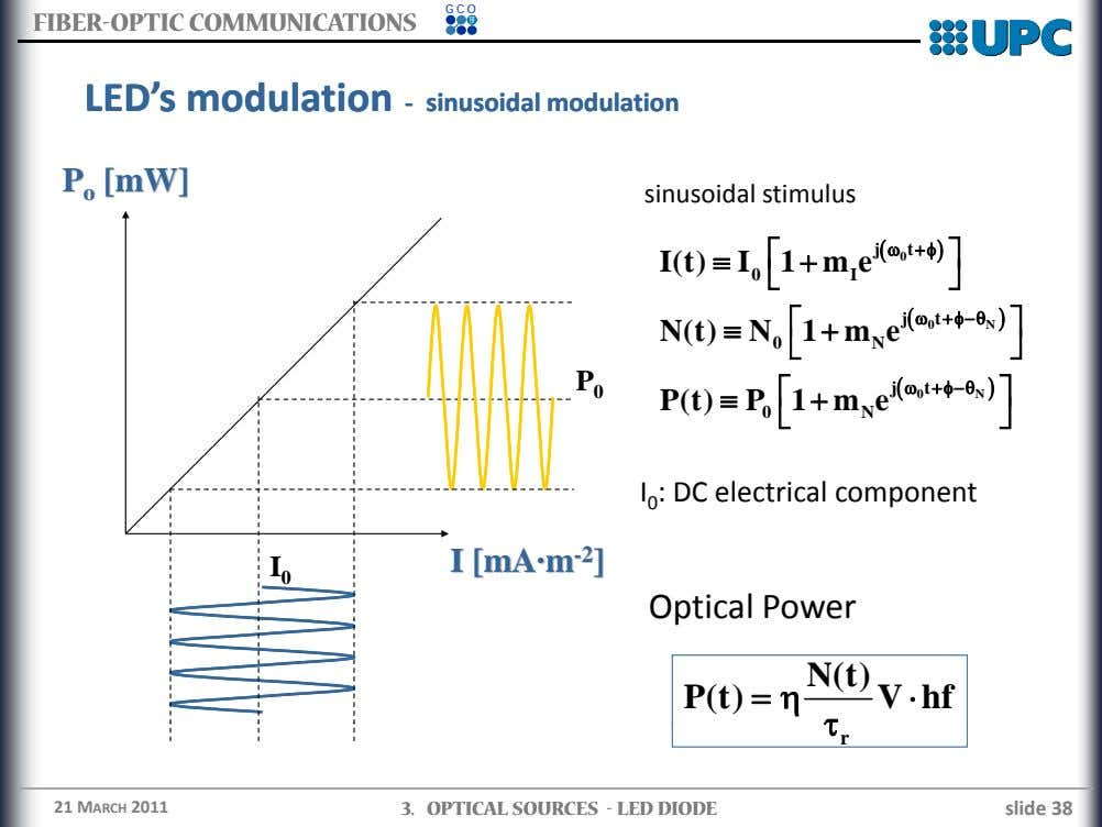 GCO FIBERFIBER--OPTICOPTIC COMMUNICATIONSCOMMUNICATIONS LEDLED ''ss modulationmodulation ‐‐ ssiinusonusoididaall