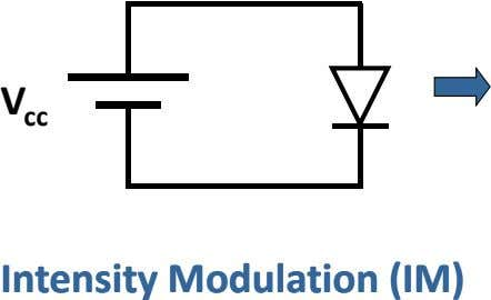 V cc IntensityIntensity ModulationModulation (IM)(IM)