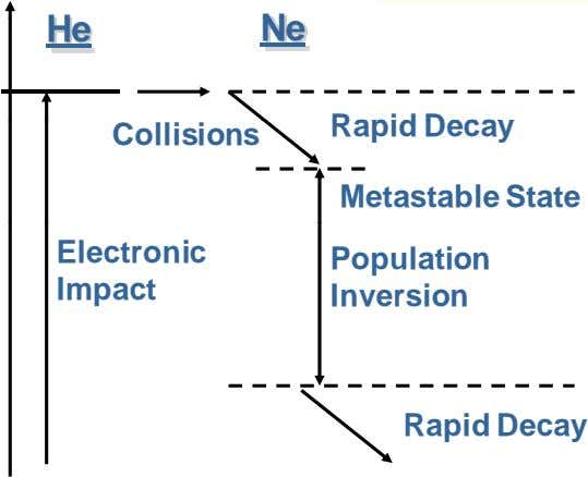 He Ne Rapid Decay Collisions Metastable State Electronic Population Impact Inversion R ap id D