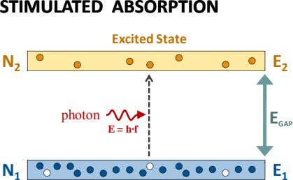 STIMULATEDSTIMULATED ABSORPTIONABSORPTION Excited State N E 2 2 photon E = h·f E GAP N
