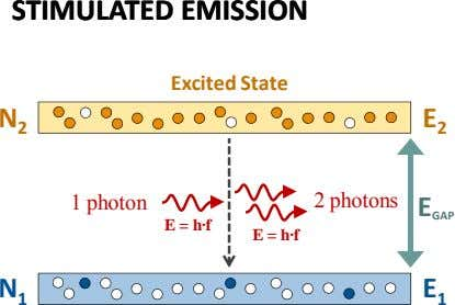 STIMULATEDSTIMULATED EMISSIONEMISSION Excited State N E 2 2 1 photon 2 photons E GAP E