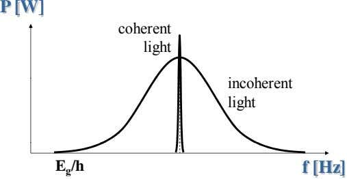 P [W] coherent light incoherent light E g /h f [Hz]