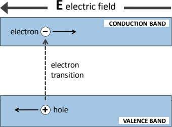 E electric field CONDUCTION BAND electron electron transition hole VALENCE BAND