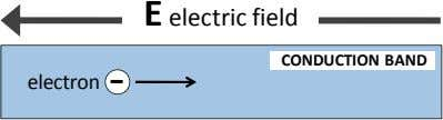 E electric field CONDUCTION BAND electron