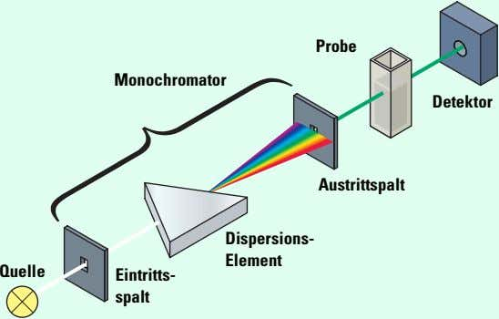 Probe Monochromator Detektor Austrittspalt Dispersions- Element Quelle Eintritts- spalt
