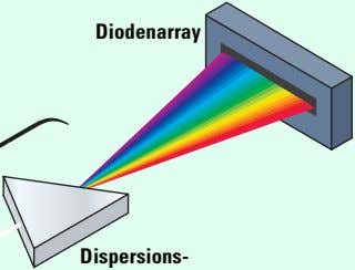 Diodenarray Dispersions-