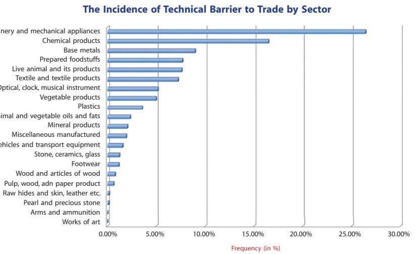 The Incidence of Technical Barrier to Trade by Sector 0.00% 5.00% 10.00% 15.00% 20.00% 25.00%