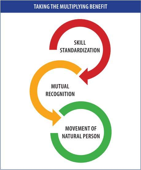 taKing thE multiplying BEnEfit sKill standardization mutual rEcognition movEmEnt of natural pErson