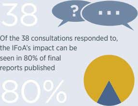 38 Of the 38 consultations responded to, the IFoA's impact can be seen in 80%