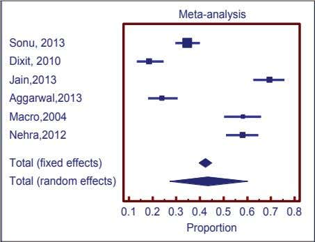 study on Smartphone's addiction in Indian adolescents Figure 2: Forest plot showing fixed and random effect