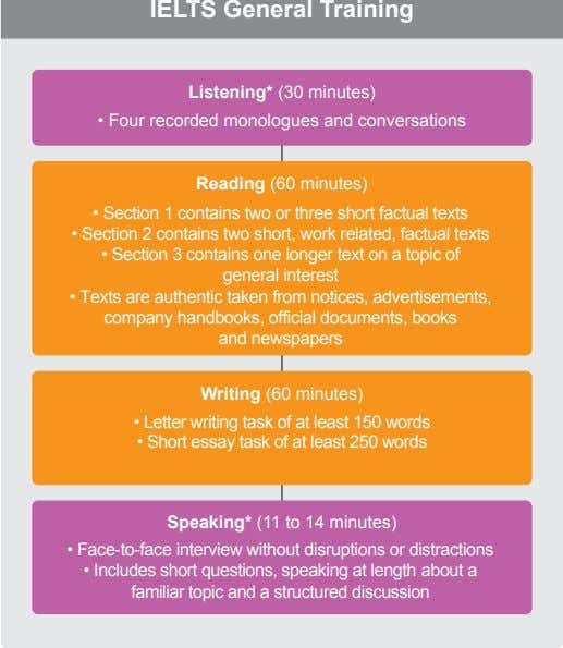 IELTS General Training Listening* (30 minutes) • Four recorded monologues and conversations Reading (60 minutes) •