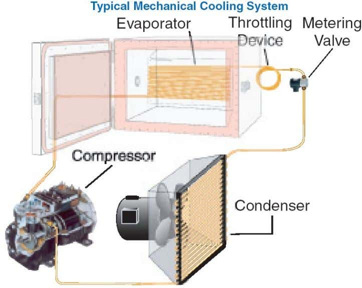 TYPICAL MECHANICAL COOLING SYSTEM