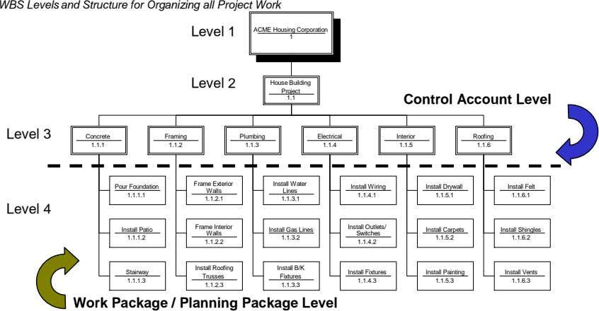 WBS Levels and Structure for Organizing all Project Work Level 1 ACME Housing Corporation 1