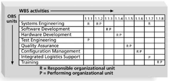 your control point. Responsibility Assignment Matrix (RAM) Source: Information Technology Project Management by Kathy