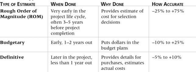 cycle of the project. Accuracy in Cost Estimates will Vary Source: Information Technology Project Management by
