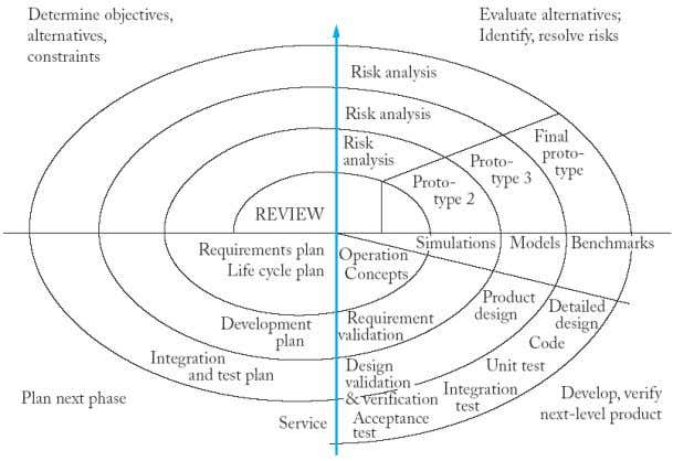 "approach is sometimes characterized as a ""spiral"" approach to managing the SDLC: Source: www.cs.waikato.ac.nz 37"