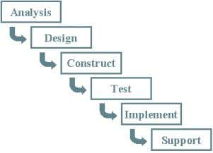 Requirements Design Development Test Implement Another life cycle approach to SDLC is to recognize that you