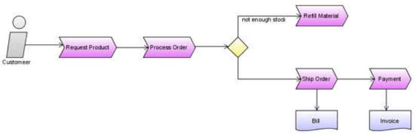 a System Architecture Diagram Example of a Work Flow Diagram Your Concept of Operations should also