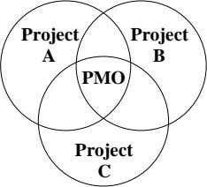 Project Project A B PMO Project C