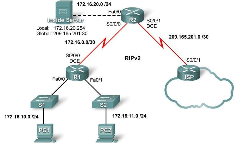 Lab 7.4.3: Troubleshooting DHCP and NAT Topology Diagram Addressing Table Device Interface IP Address Subnet
